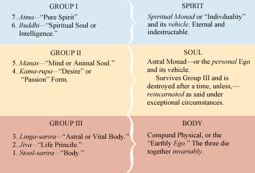 Theosophical Society - A table published in The Theosophist of 1882 attempting to reconcile earlier and later versions of teachings on reincarnation