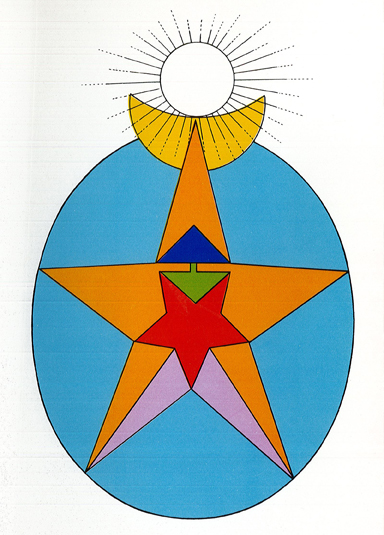 Theosophical Society - Helena Blavatsky's 7 Human Principles are symbolically represented. The Auric Envelope is represented by the blue egg, Buddhi by the yellow crescent, Higher Manas by the indigo upward-pointing triangle, Lower Manas by the green downward-pointing triangle, and Kama by the red inverted pentagram. Prana and the etheric double are represented by the orange and violet parts of the upright pentagram, the outline of which represents the physical body. Atma is represented by the shining white circle at the summit. Standing above and beyond the seven principles, it is referred to as threefold (Creator, Preserver, and Destroyer). Its link with the sevenfold man (the light of the Logos) completes the Sacred Four or Tetraktys.